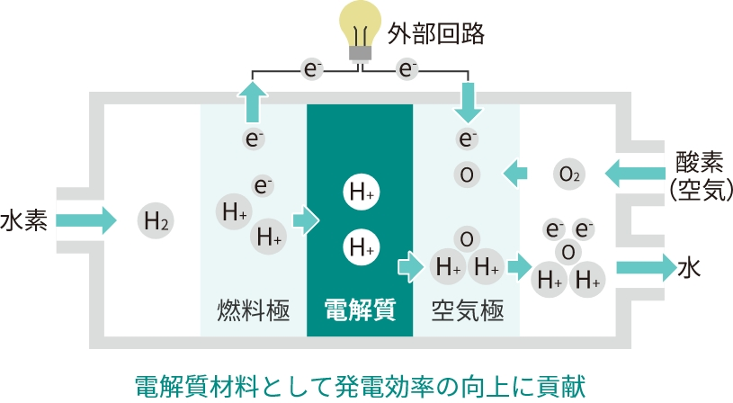 Electrolyte materials contribute to the improvement of the efficiency of electricity generation